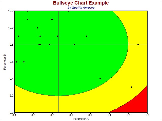 Bullseye charts spc software displays bullseye chart maxwellsz