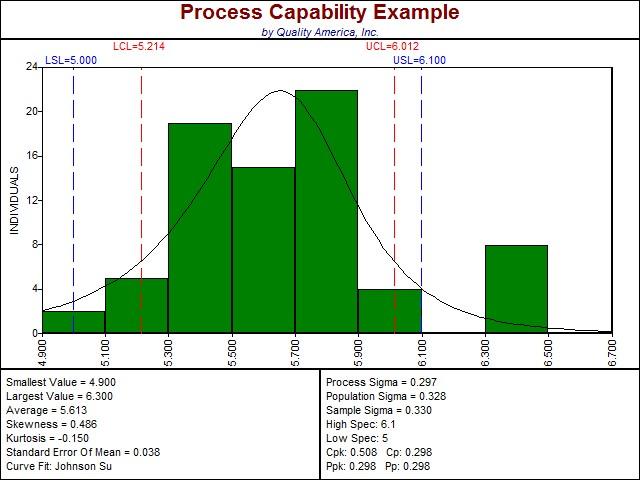 Make A Histogram | Histogram Graph | Quality America