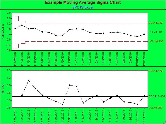 histograms charts