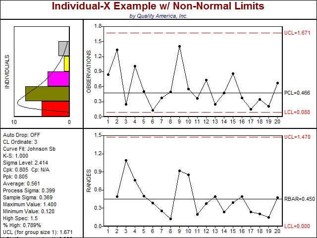 When to Use an Individual-X Moving Range Chart | Individual