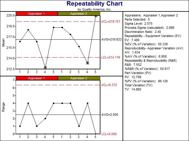 Interpreting a Repeatability Control Chart