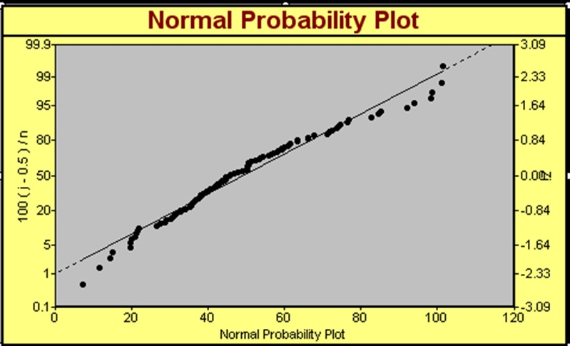 Normal Probability Plot | Normal Distribution Curve