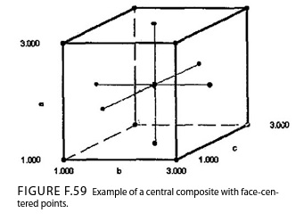 Example of a central composite design with face-centered points
