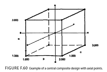 Example of a central composite design with axial points
