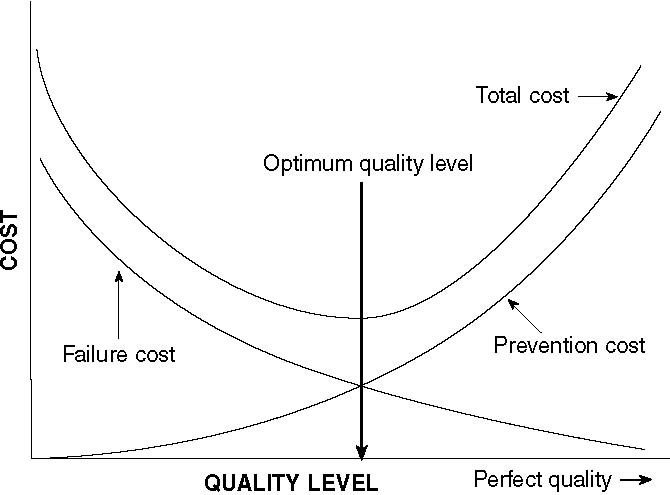 images\figure_vi39_qualitycosts.jpg