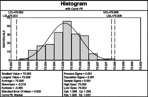 Interpreting Histograms | Understanding Histograms | Quality America