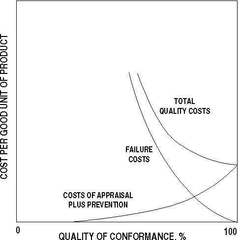 images\figurevi40_optimumqualitycosts.jpg