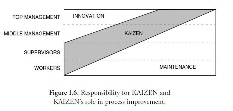 KAIZEN Tools | KAIZEN Continuous Improvement