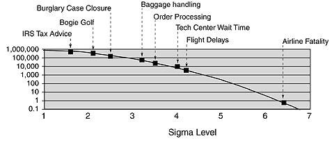 Example Sigma Levels calculated from real-world processes